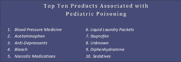 Pediatric Poisoning Products